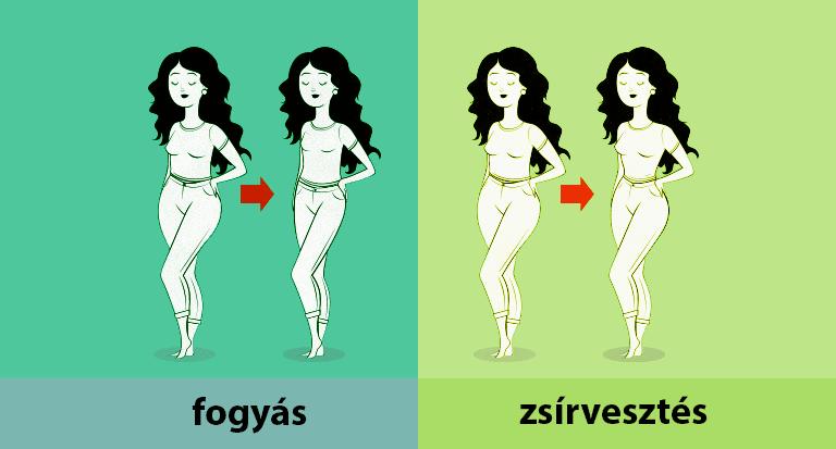 A testtömegindex hátulütői: miért nem működik a BMI? - Fogyókúra | Femina